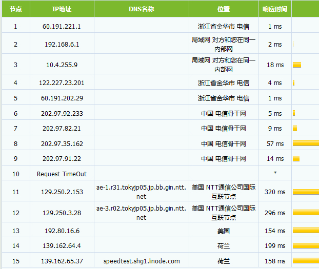 Vultr VS Linode 日本线路VPS主机对比-jp-2