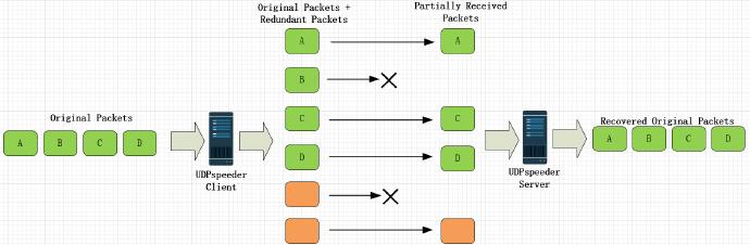 UDPspeeder双边网络加速工具 支持TCP/UDP/ICMP